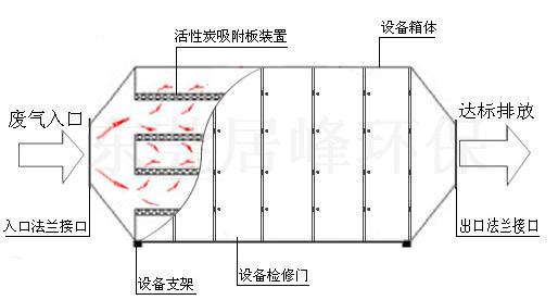 活性炭吸附装置的工作原理 废气经过吸附塔内的初效过滤器除去固体颗粒物后,进入塔体,经过活性炭层吸附后,除去气体中的有机废气分子,达到符合排放标准的净化气体,经风机排到室外。 活性炭吸附装置的设计: 只有科学合理的设计,才能保证活性炭吸附塔的吸附效果。因此在设计时应考虑到以下几点: 1.